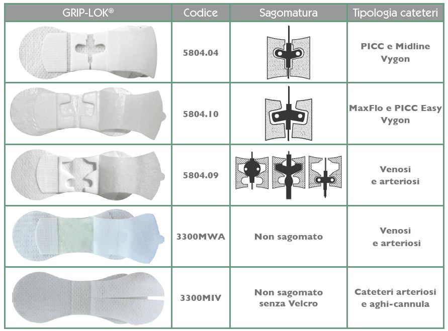Grip-lok per Cateteri PICC-Midline e altri accessi vascolari