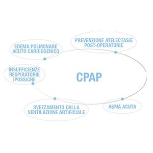 FAQ CPAP di Boussignac